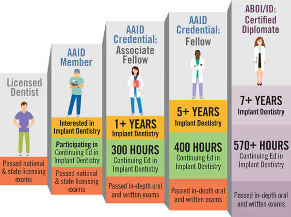 AAID-Credentials-for-implant-dentists